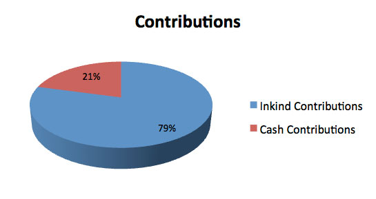 Financial Contributions